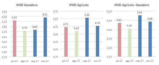 Brecha de precios de los productos agropecuarios: bajó a 4,68 veces en octubre