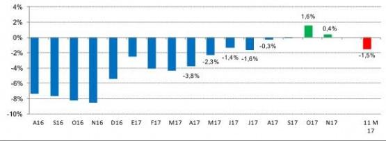 Variación anual de las ventas minoristas en Locales Físicos (precios constantes)