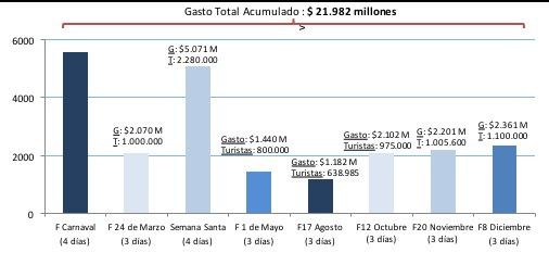 Los turistas gastaron $2.361 millones y las ventas subieron 5,8%
