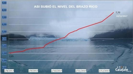 Pronostican mayor crecida del Brazo Rico en este siglo
