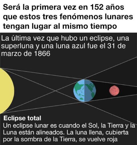 Superluna azul con eclipse: cuándo y dónde ver el fenómeno