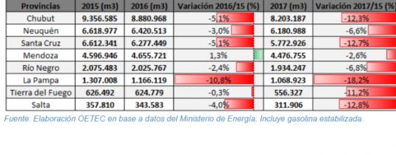 La tabla que sigue resume los resultados del informe. (Fuente: OATEC).