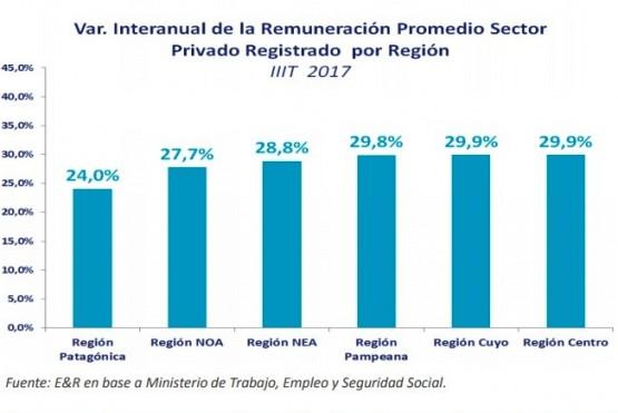 Santa Cruz con los menores incrementos interanuales en los salarios privados registrados