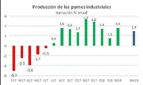La producción de la industria pyme creció 3,6% en marzo