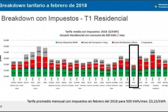 Cómo inciden los impuestos a las tarifas en la provincia de Santa Cruz