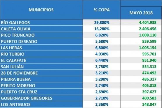 Cómo será el impacto de la eliminación del Fondo Soja en los municipios