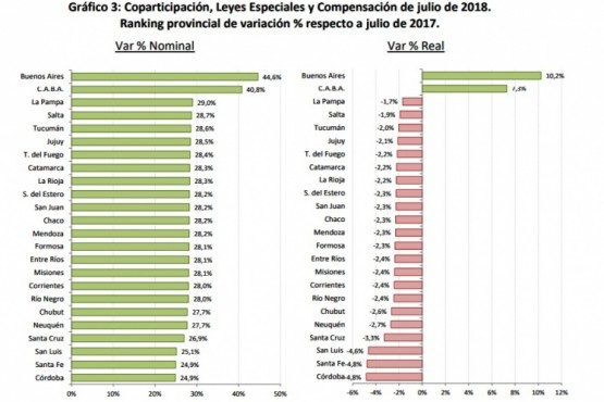 Análisis de los números comparando ingresos de julio 2017 a julio 2018. (Fuente: IARAF).