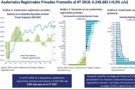 Los asalariados registrados en el sector privado cayeron más de un 3%