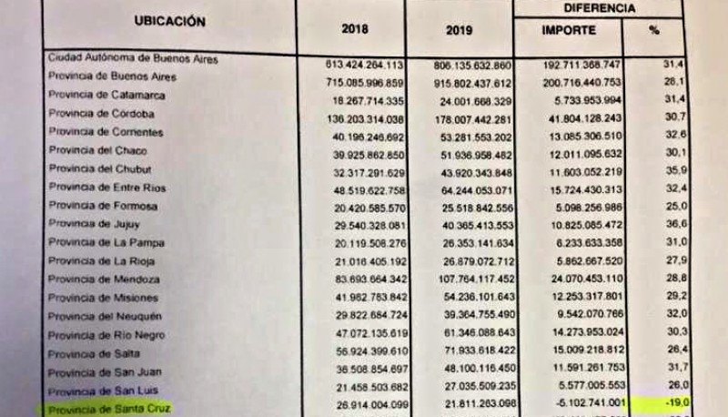 Las planillas contienen lo presupuestado para el 2019.