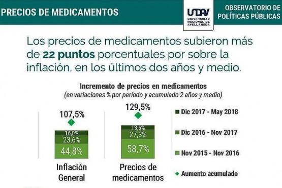 Los precios de los medicamentos se duplicaron en dos años