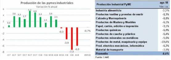 La producción de la industria pyme cayó 6,4% en agosto