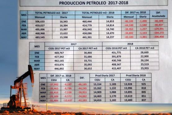 Subió la producción de gas y se mantuvo estable la de petróleo