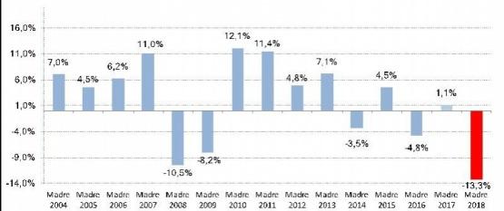 Las ventas cayeron 13,3%