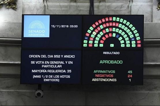 Senado aprobó Presupuesto con un ajuste de $400.000 millones