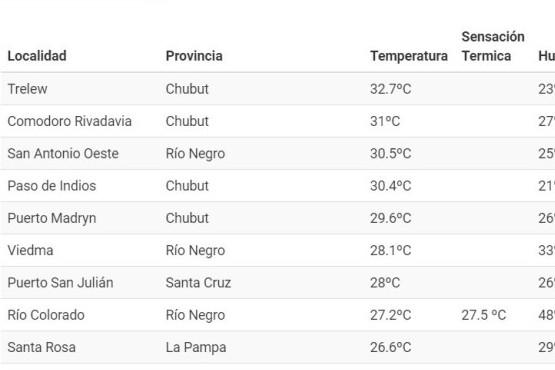 Cuatro ciudades de Chubut encabezan el ranking de temperaturas