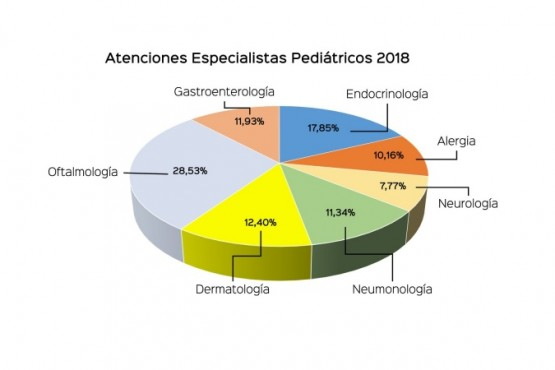 Especialistas pediátricos atendieron a más de dos mil pacientes