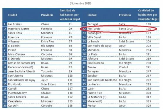 Río Turbio es una de las ciudades con mayor cantidad de puestos de venta ilegales