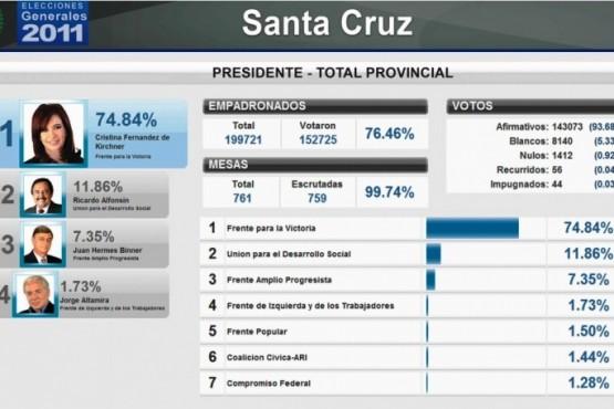 102.003 (58,33%)  Cambiemos 72.876 (41,67%)