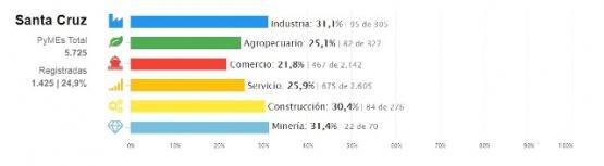 Las PyMes mineras fueron las que más se registraron para ser beneficiarias de la Ley