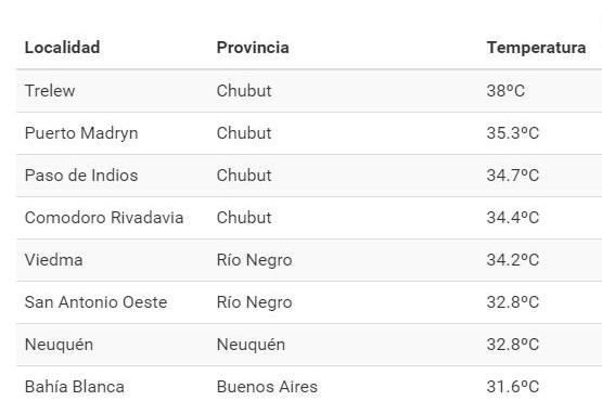 En Chubut, las temperaturas más altas del país