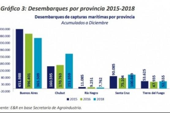En 2018 creció el desembarque en Chubut, Santa Cruz y Tierra del Fuego.