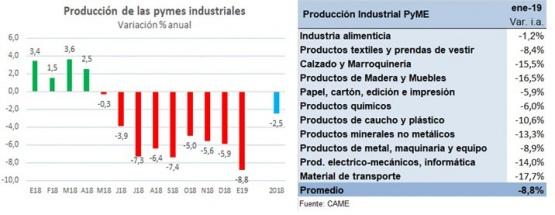 La producción de la industria pyme cayó 8,8% en enero