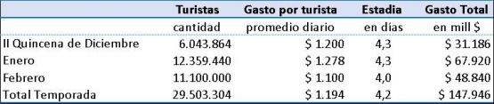 Con 29,5 millones de turistas Argentina activa inversiones y nuevos proyectos
