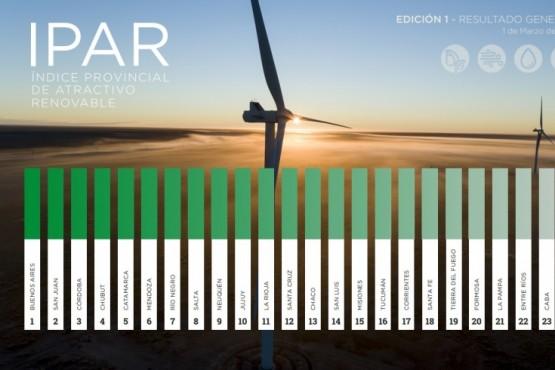 Qué posición ocupa Santa Cruz en el índice para inversiones en energías renovables