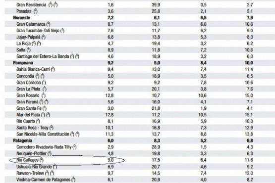 Río Gallegos con el peor índice de desocupación en el último trimestre de 2018