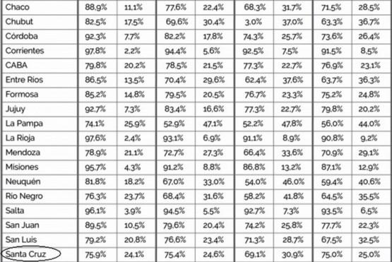 Los datos de Santa Cruz de madres menores de 19 años y embarazos