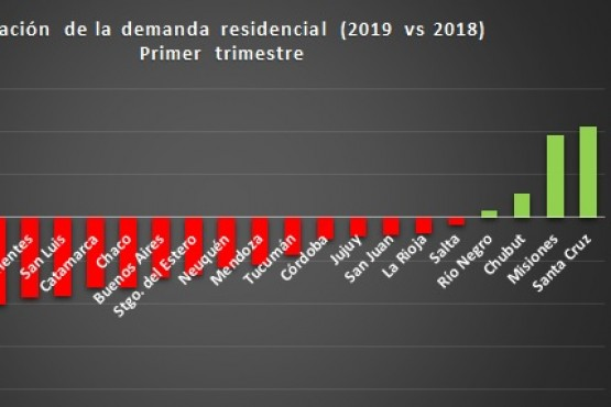 Santa Cruz dentro de las cuatro provincias que aumentó el consumo energético