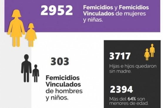 En 11 años hubo 2952 femicidios