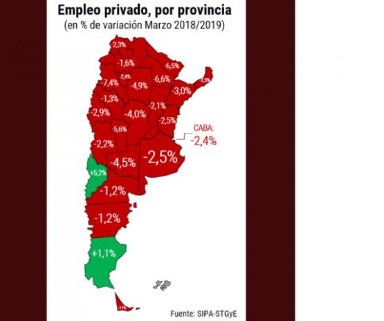 Santa Cruz: Una de las dos provincias donde no se perdieron puestos de empleo
