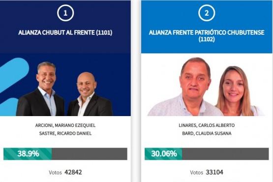 Primeros resultados en Chubut: Arcioni le saca más de 9 puntos a Linares