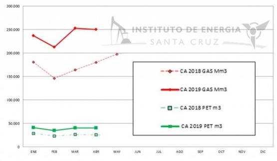 Santa Cruz aumentó la producción de petróleo y gas