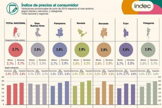 La inflación en la Patagonia fue del 2,8%
