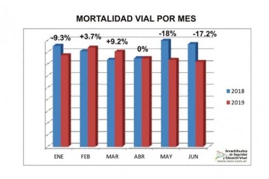 Casi un 6% disminuyó la mortalidad vial