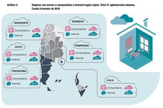 El acceso y uso de Tecnologías de la Información y Comunicación en Río Gallegos