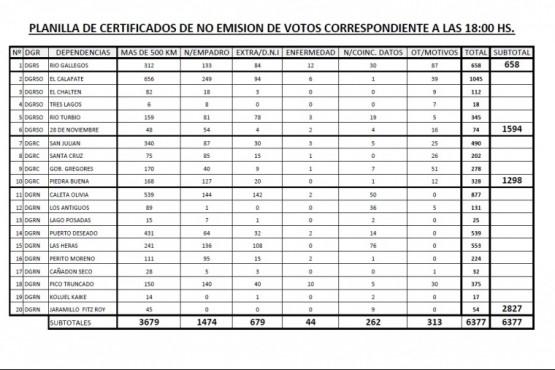 Se emitieron más de 6300 certificados de no emisión de votos