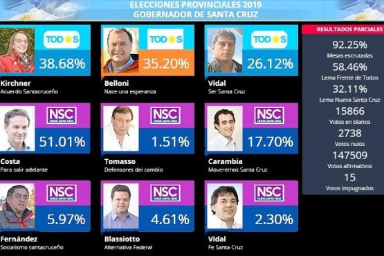 La cobertura de TS-Digital de las elecciones.