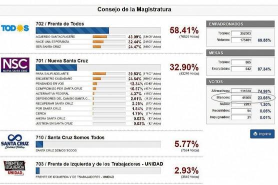El voto en blanco fue protagonista de la elección en Santa Cruz