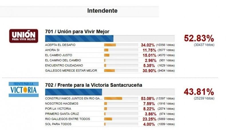 En 2015 entre Giubetich y Fadul sumaron 20 mil votos.