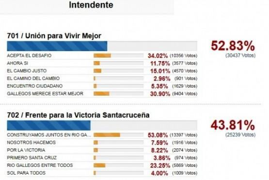 La carrera por la intendencia de Río Gallegos