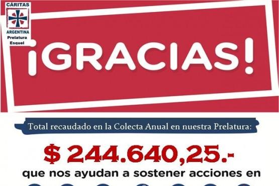 Cáritas registró un aumento en las donaciones