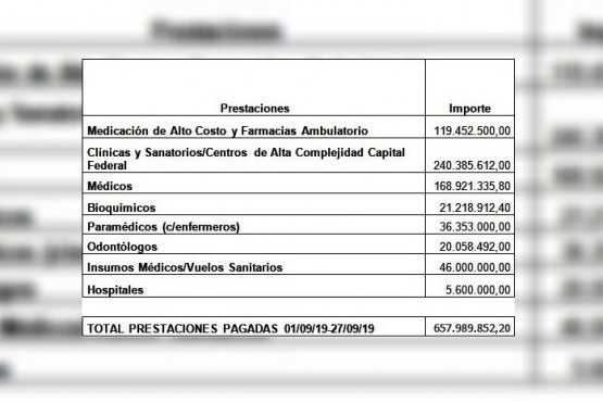Los pagos realizados, según provincia.