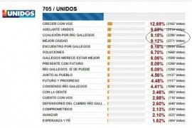 """Pedro Muñoz: """"Vamos a controlar la cuestión del gasto en la obra púbica"""""""
