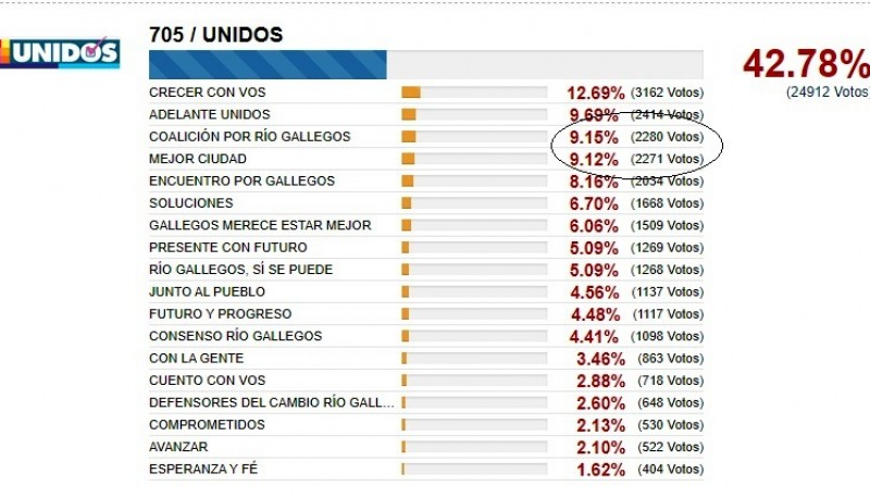 Escrutinio provisorio - Lema UNIDOS.