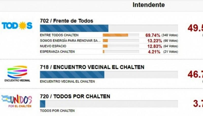 Votación en El Chaltén.