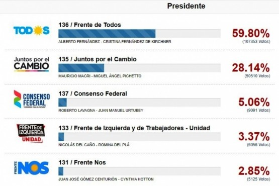 La fórmula Fernández-Fernández ganó en toda la provincia y en todas las localidades.