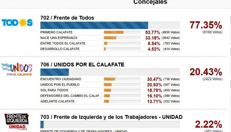 Resultados en El Calafate.